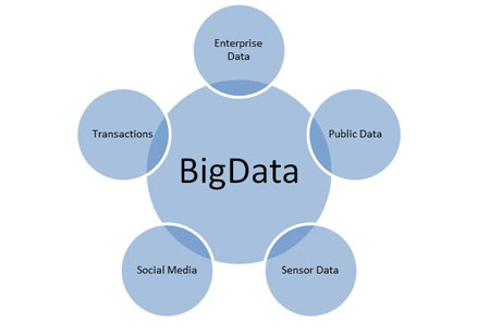 Big Data and BI: Transforming the Capital Markets Ecosystem