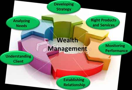 3 Trends Upgrading Online Wealth Management