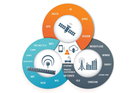 Investing in IoT to Drive Operational Efficiencies